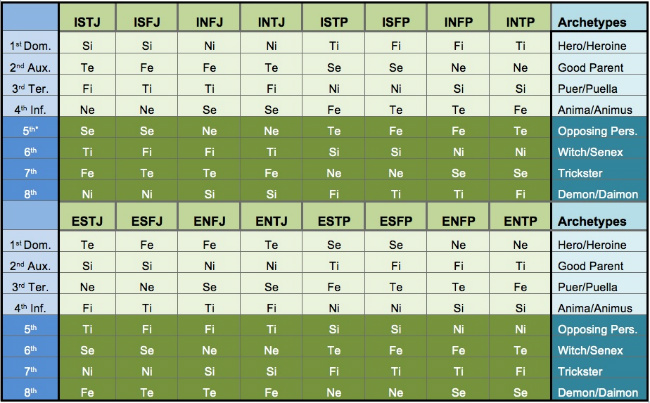 Functions and archetypes for 16 personality types, according to the Beebe model.