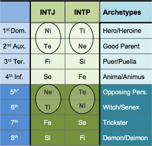 Question of the Day: INTJ or INTP? - Personality Type in Depth