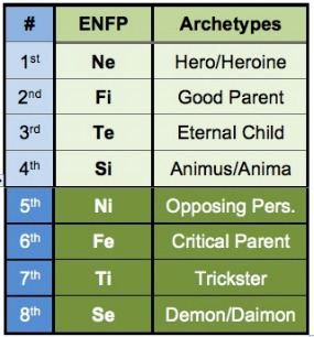 ENFP chart-285x
