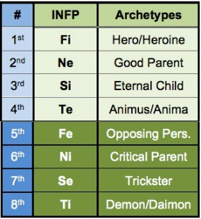 INFP chart-285x