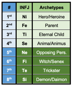 INFJ functions and archetypes according to the Beebe model.