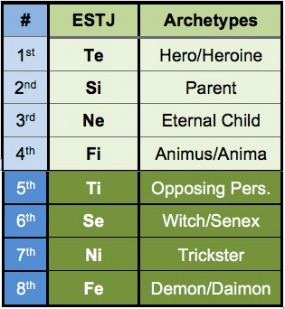 ESTJ functions and archetypes according to the Beebe model.