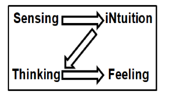 The Z model of decision-making.