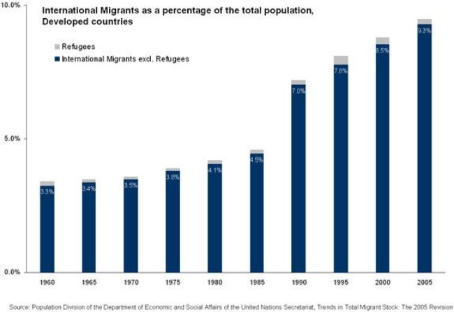 Migrants as Percentage of Populations