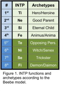 INTP functions and archetypes according to the Beebe model.