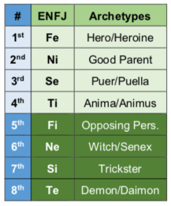 ENFJ functions and archetypes according to the Beebe model.