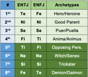 ENTJ and ENFJ functions and archetypes according to the Beebe model.