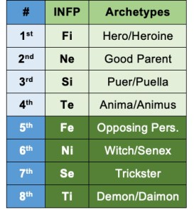 INFP functions and archetypes according to the Beebe model.