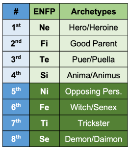 ENFP functions and archetypes according to the Beebe model.