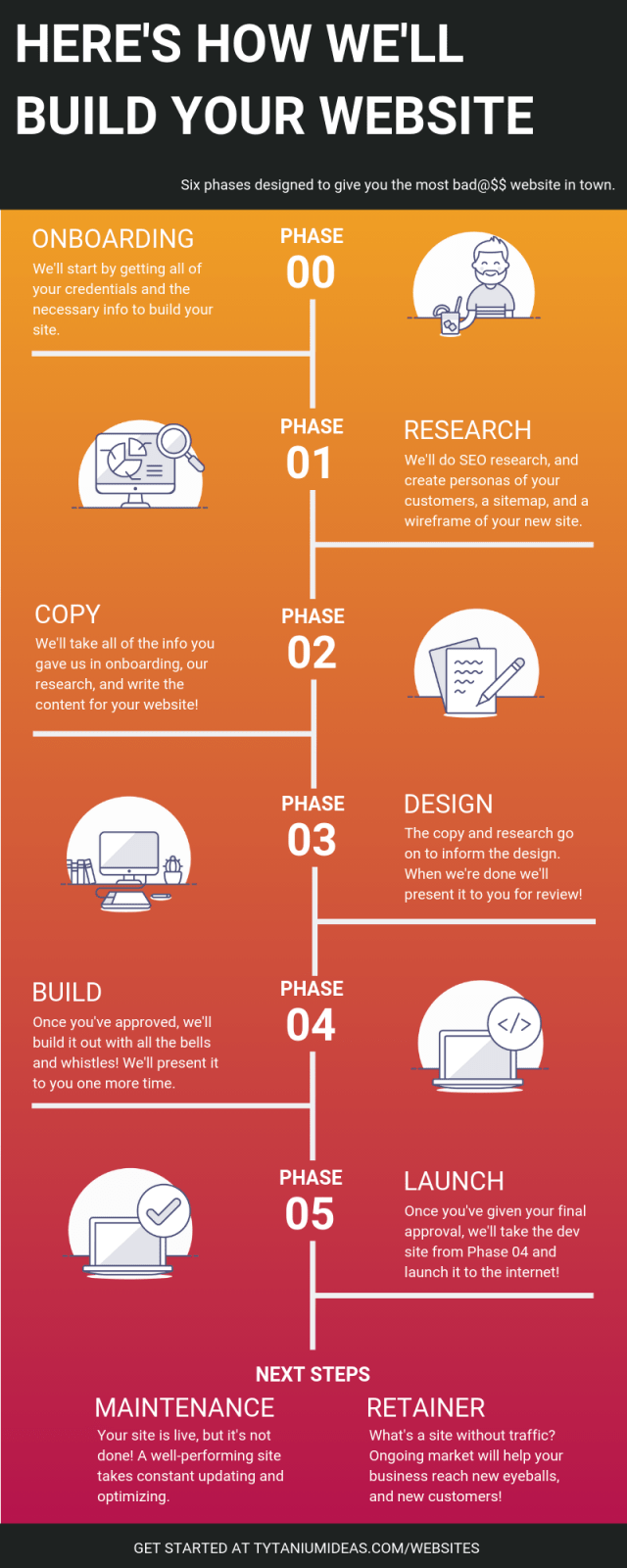 Infographic details the six phases of Tytanium's web design process; onboarding, research, copy, design, build, and launch.