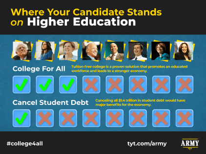 info graphic showing 2020 candidates stance on college for all