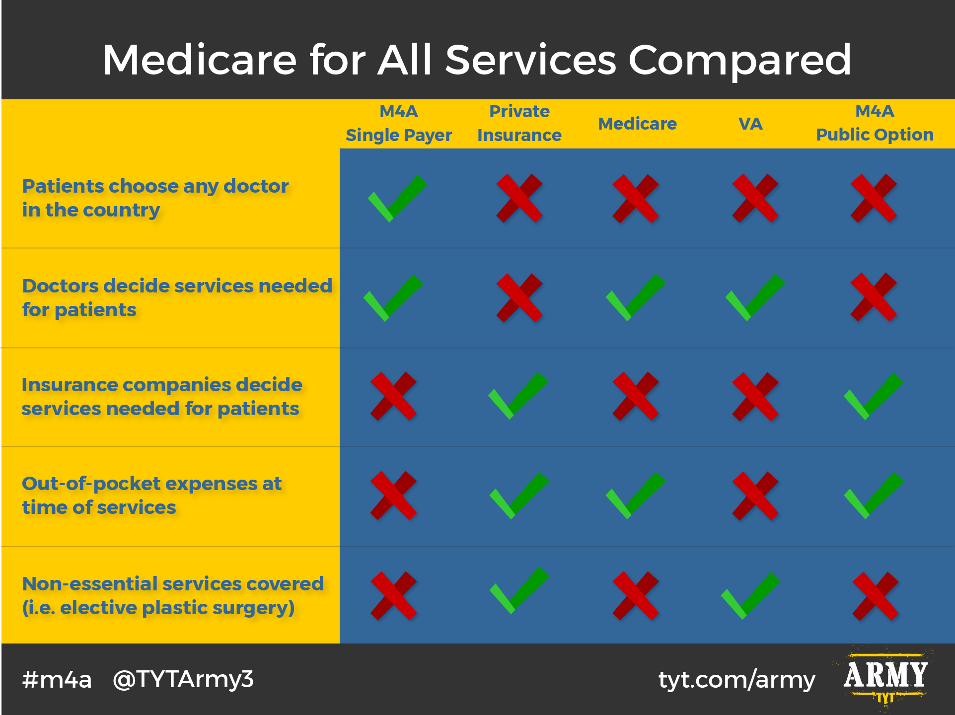 Services Covered Under Medicare For All