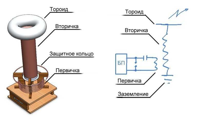 Μπορείτε να συνδέσετε ένα πηνίο εκκινητή ανάποδα