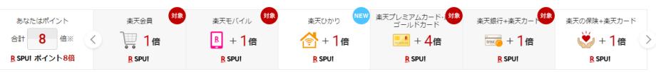 SPU(スーパーポイントアップ)