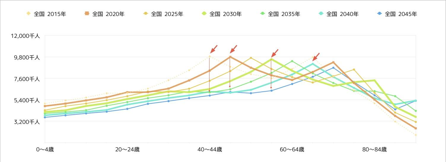 人口構成変化2015-2045