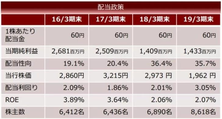 北日本銀行 決算・経営説明会資料より