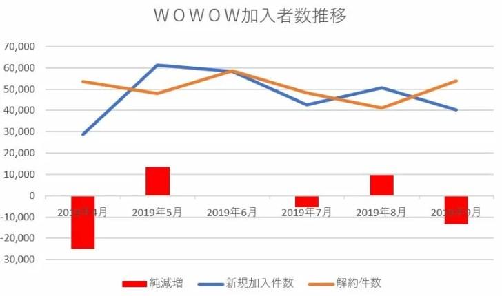 WOWOWの加入者数推移表