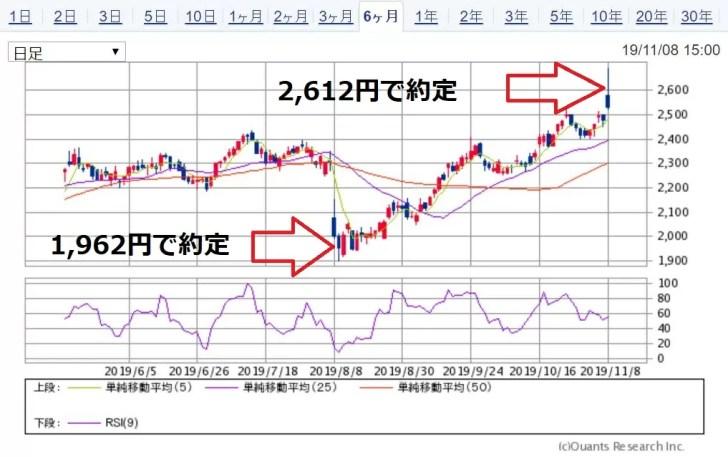 丸井Gのチャート 出典:SBI証券