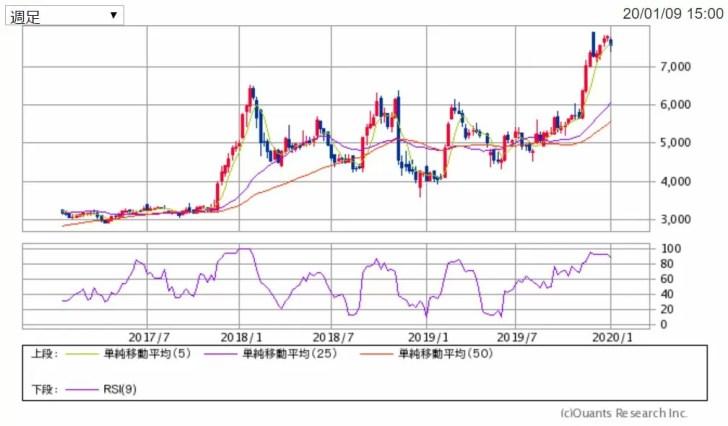 学研HDの週足チャート 出典:SBI証券
