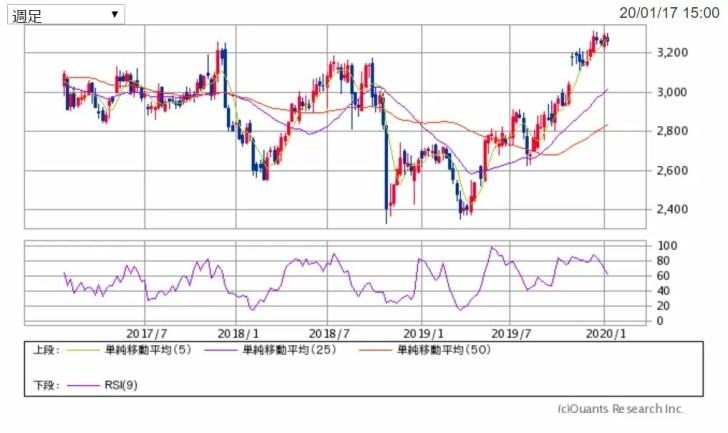 KDDIの週足チャート 出典:SBI証券