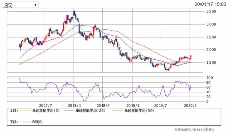 三菱ガス化学週足チャート 出典:SBI証券