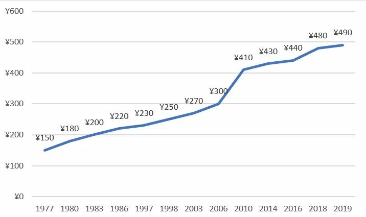主要タバコの価格推移