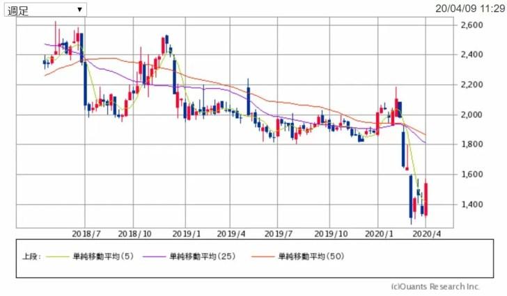 アークランドサービスHGの2年週足チャート 出典:SBI証券