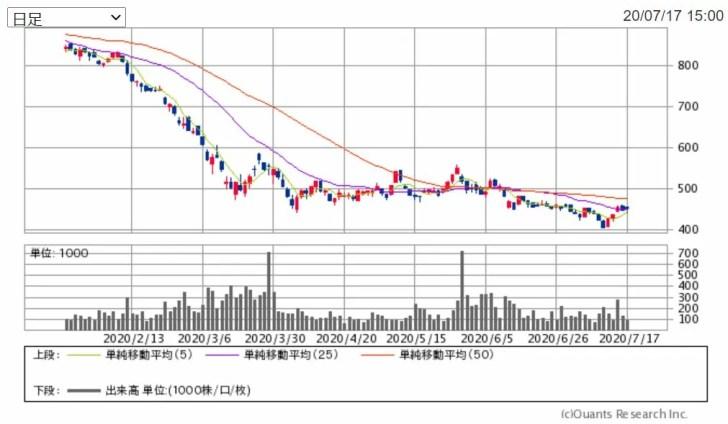 河西工業の6カ月チャート 出典:SBI証券