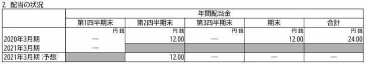 高千穂交易の21年3月期配当予想 出典:決算短信より
