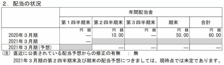 東京鐵鋼(5445)配当金の見通し 出典:決算短信より
