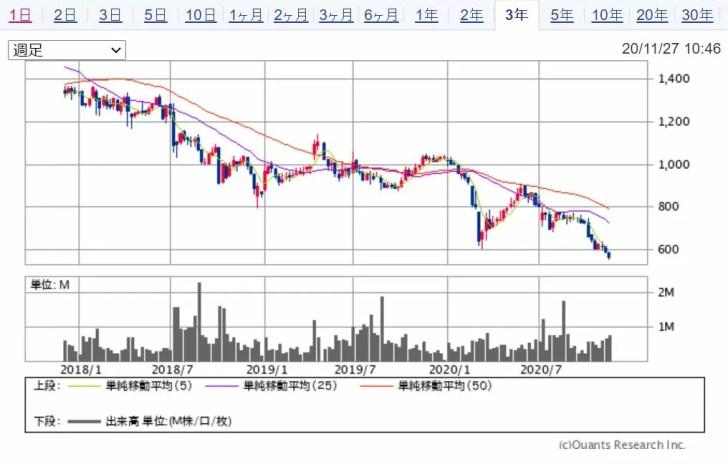 明光ネットワークジャパン (4668)の週足チャート 出典:SBI証券