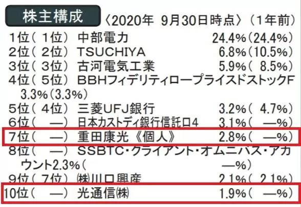 愛知電気の株主構成