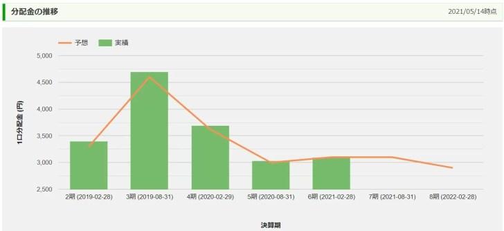 タカラレーベン不動産投資法人の分配金推移
