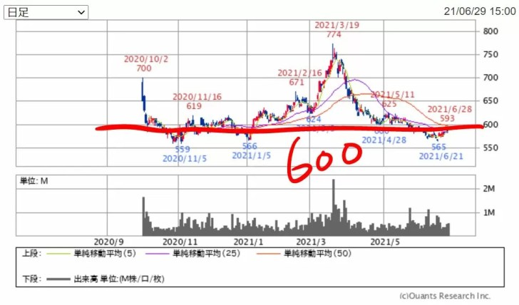 ひろぎんHDのチャート(1年) 出典:SBI証券