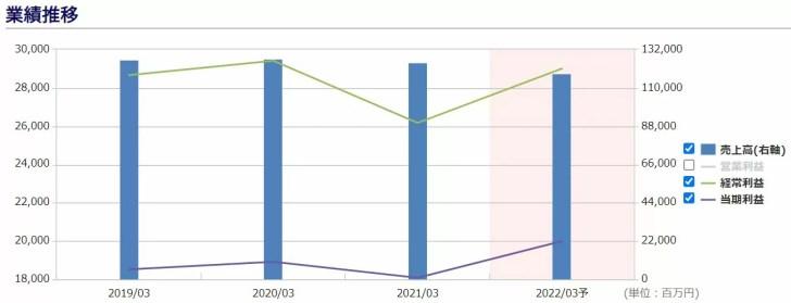 伊予銀行の業績推移