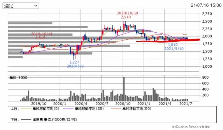 エコスのチャート(2年) 出典:SBI証券