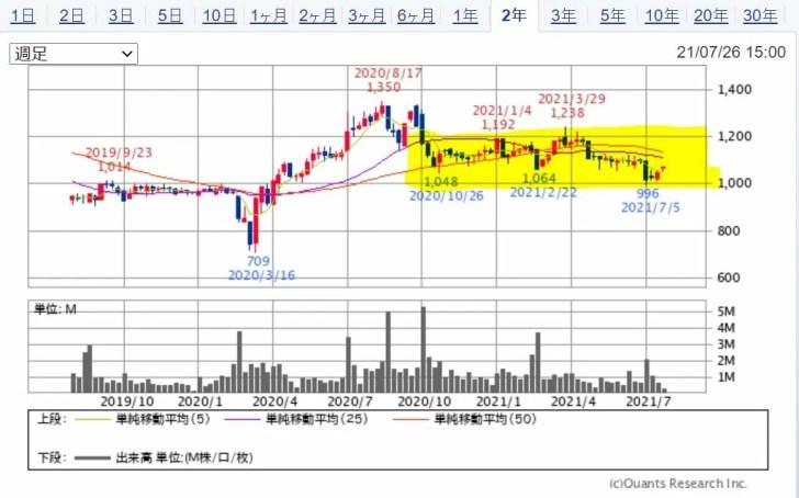 ユナイテッドスーパーマーケットのチャート(2年) 出典:SBI証券