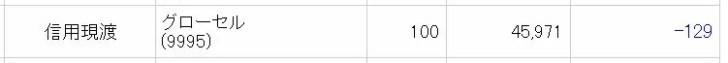 グローセルの株主優待取得コスト
