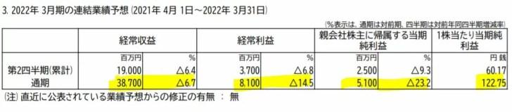 四国銀行の業績予想