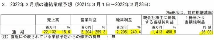 東京個別指導学院の業績予想