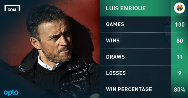 100 games, 80 wins: Luis Enrique adds brawn to brilliance ...