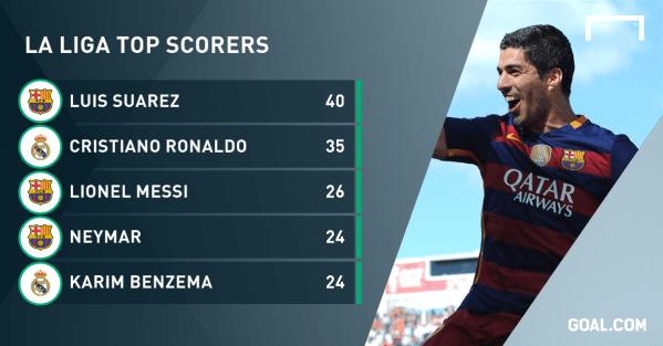 Luis Suarez: Barcelona's highest-scoring Uruguayan tops ...