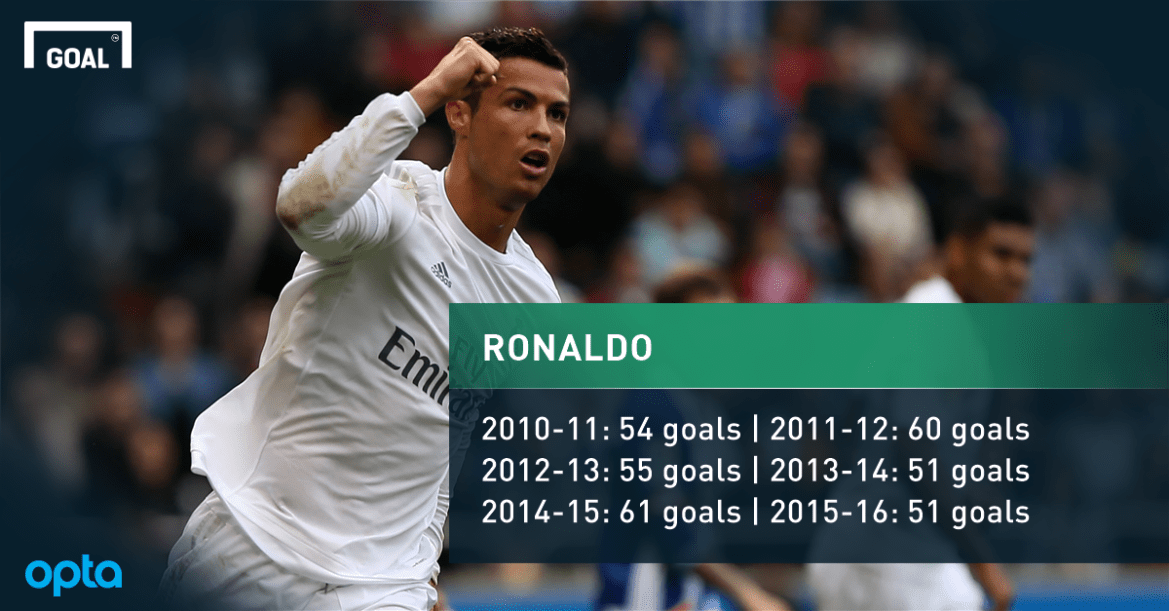 3166902 Ronaldo sets new goal record in football