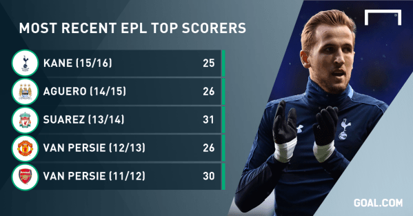 Epl Table Top Scorers | Cabinets Matttroy