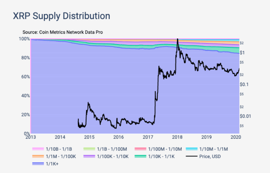 XRP Supply