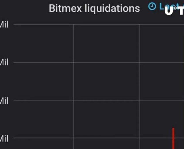 Liquidaciones-BitMEX