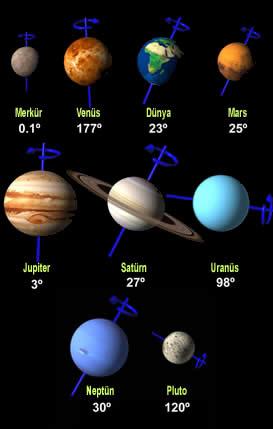 gezegen isimleri ve şekilleri ile ilgili görsel sonucu