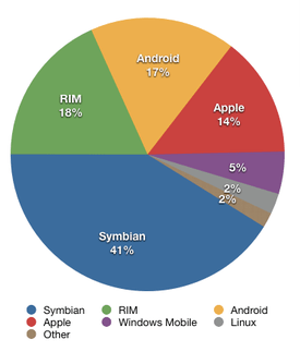275px-Smartphone_share_2009_full.png