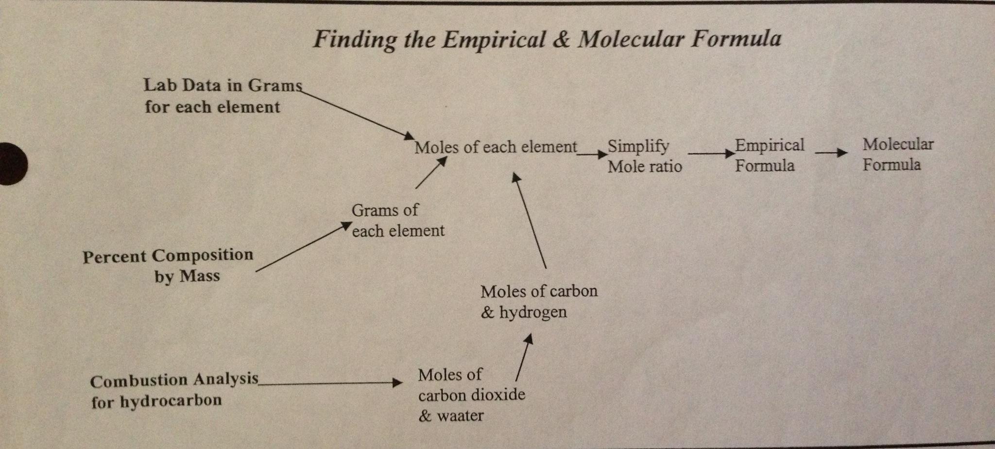 Finding The Empirical And Molecular Formula