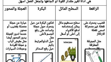 Photo of ملخص الآلات البسيطة علوم صف ثالث فصل ثالث